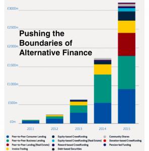 AltFi Growth 2015