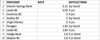 Cash ISA Top 10