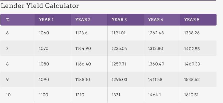 Lender Yield Calculator